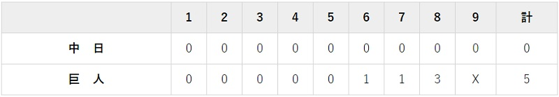 7月3日 対中日1回戦・東京ドーム 5-0で大勝利