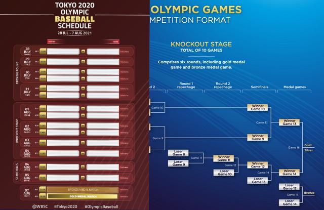 2021年開催東京オリンピック野球競技対戦組み合わせ表サムネ