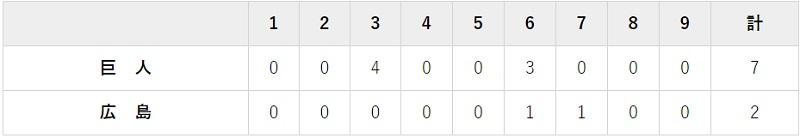 7月14日 対広島4回戦・マツダ 7-2で大勝利