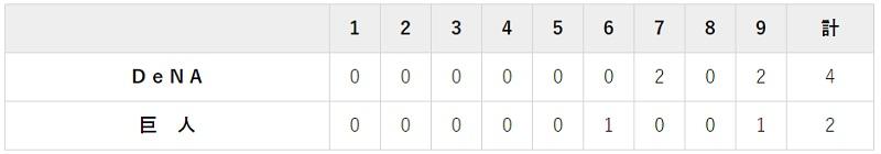 7月30日 対DeNA9回戦・東京ドーム 2-4で負け