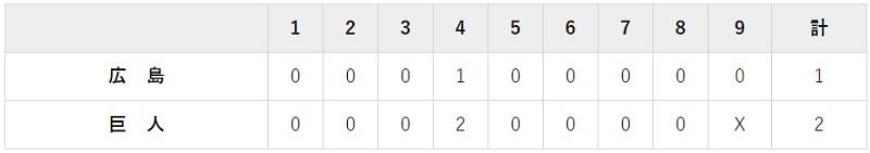 7月31日 対広島7回戦・東京ドーム 2-1で勝利