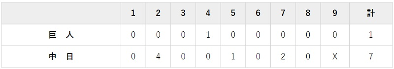 8月7日 対中日7回戦・ナゴヤドーム 1-7で負け