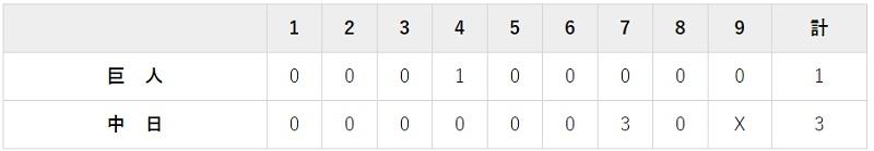 8月8日 対中日8回戦・ナゴヤドーム 1-3で負け