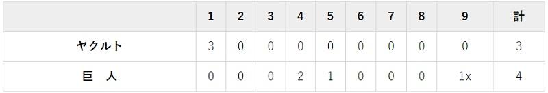 勝利8月13日 対ヤクルト10回戦・東京ドーム 4-3 亀井さんのサヨナラタイムリーで勝利