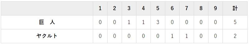 8月27日 対ヤクルト13回戦・神宮 5-2で勝利