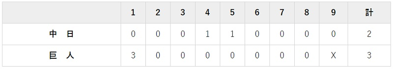 8月30日 対中 日15回戦・東京ドーム 3-2で勝利