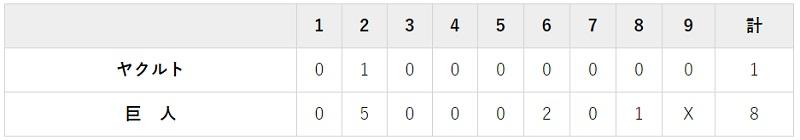 8月12日 対ヤクルト9回戦・東京ドーム 8-1で完勝