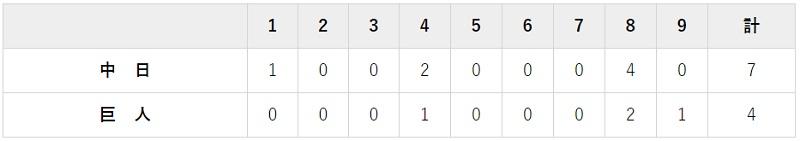 8月15日 対中日11回戦・東京ドーム 4-7で負け