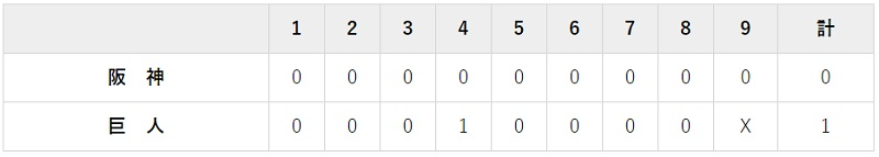 8月18日 対阪 神8回戦・東京ドーム 1-0で勝利