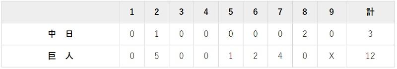 8月29日 対中日14回戦・東京ドーム 12-3で完勝