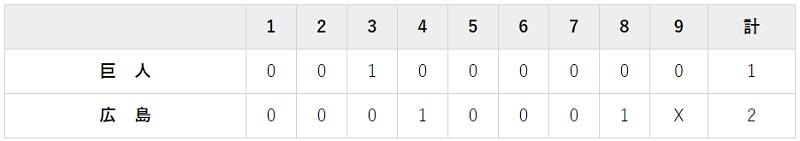 8月23日 対広島12回戦・マツダ 1-2で負け