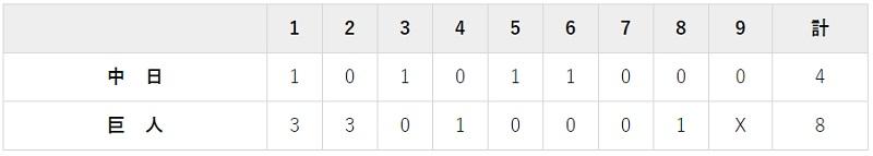 9月25日 対中日19回戦・東京ドーム 8-4で勝利