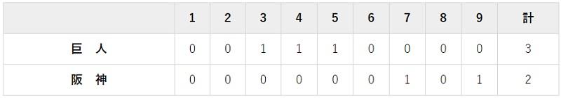 9月7日 対阪神13回戦・甲子園 3-2で勝利