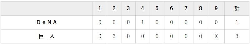 9月2日 対DeNA11回戦・東京ドーム 3-1で勝利