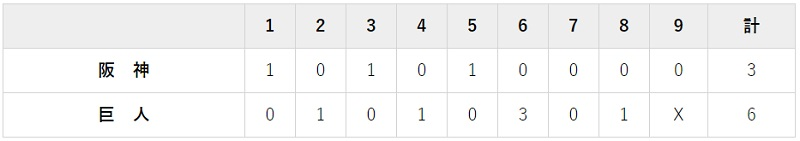 9月15日 対阪神14回戦・東京ドーム 6-3で勝利