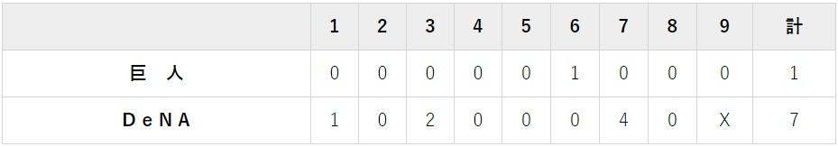 9月19日 対DeNA14回戦・横 浜 1-7で大敗