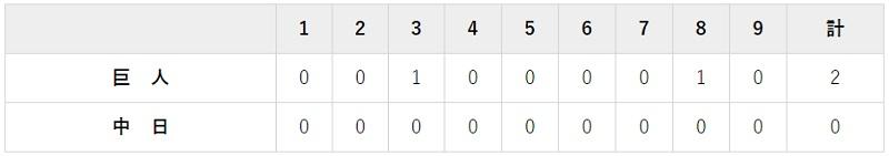 9月8日 対中日16回戦・ナゴヤドーム 2-0で勝利