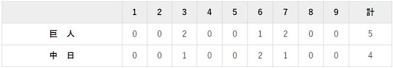 9月9日 対中日17回戦・ナゴヤドーム 5-4で勝利 原監督球団最多勝利達成