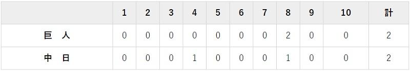 9月10日 対中日18回戦・ナゴヤドーム 2-2で引き分け