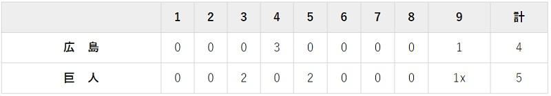 9月22日 対広島14回戦・東京ドーム 5-4でサヨナラ勝ち