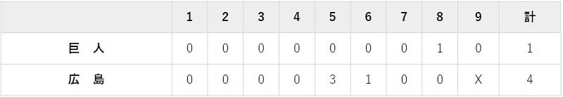 9月30日 対広島17回戦・マツダ 1-4で負け