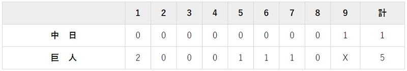 9月27日 対中日21回戦・東京ドーム 5-1で勝利