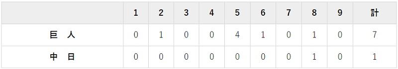 10月10日 対中日22回戦・ナゴヤドーム 7-1で大勝
