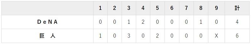 10月6日 対DeNA16回戦・東京ドーム 6-4で勝利