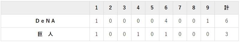 10月7日 対DeNA17回戦・東京ドーム 3-6で負け