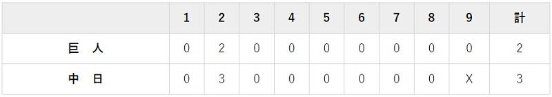 10月12日 対中日24回戦・ナゴヤドーム 2-3で負け