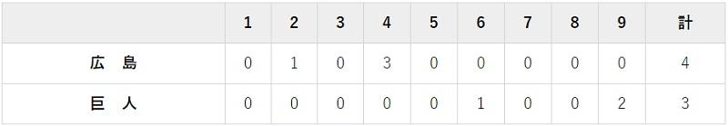 10月13日 対広島19回戦・東京ドーム 3-4で負け