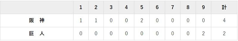 10月25日 対阪神23回戦・東京ドーム 2-4で負け
