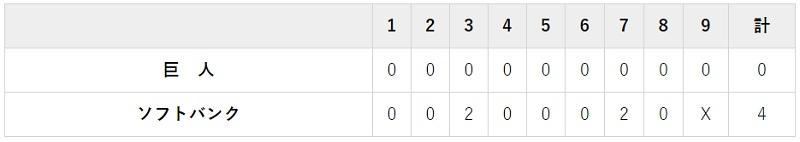 11月24日 対ソフトバンク3回戦・PayPayドーム 4-0でホークスの勝利
