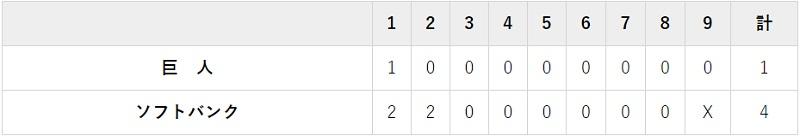 11月25日 対ソフトバンク4回戦・PayPayドーム 4-1でホークス勝利
