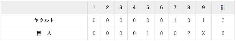 11月7日 対ヤクルト23回戦・東京ドーム 6-2で勝利