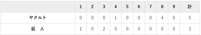 11月8日 対ヤクルト24回戦・東京ドーム 3-5で逆転負け