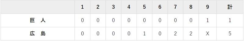 11月4日 対広島23回戦・マツダ 1-5で負け