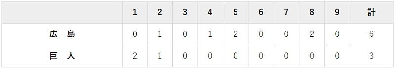 4月24日 対広島5回戦・東京ドーム 3-6で負け