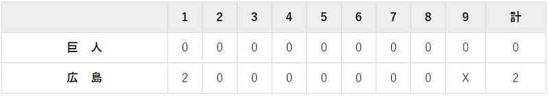 4月9日 対広島1回戦・マツダ 0-2で負け