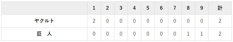 4月3日 対ヤクルト2回戦・東京ドーム 2-2の引き分け