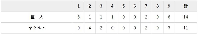 4月27日 対ヤクルト4回戦・神宮 14-11で勝利