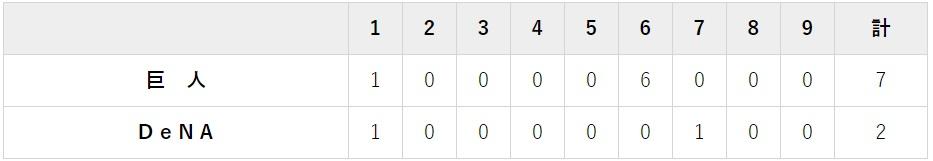 4月17日 対DeNA5回戦・横浜 7-2で完勝