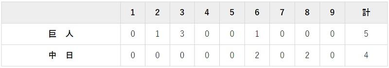 5月22日 対中日10回戦・バンテリン 5-4でジャイアンツ勝利