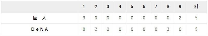5月12日 対DeNA8回戦・横浜 5-5で引き分け