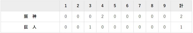 5月14日 対阪神7回戦・東京ドーム 1-2で負け