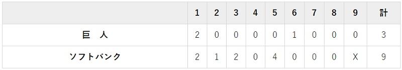 5月28日 対ソフトバンク1回戦・PayPayドーム 3-9で完敗