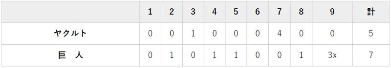 5月9日 対ヤクルト7回戦・東京ドーム 7-5でサヨナラ勝ち