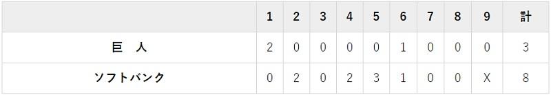5月29日 対ソフトバンク2回戦・PayPayドーム 3-8で完敗