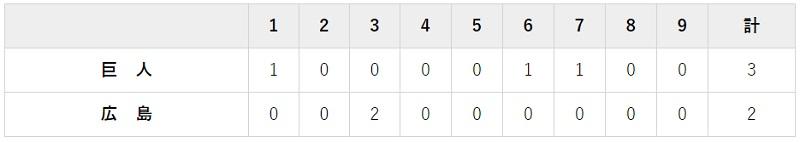 5月3日 対広島7回戦・マツダ 3-2で勝利