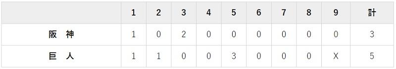 5月15日 対阪神8回戦・東京ドーム 巨人・阪神2000試合目は5-3でジャイアンツ勝利